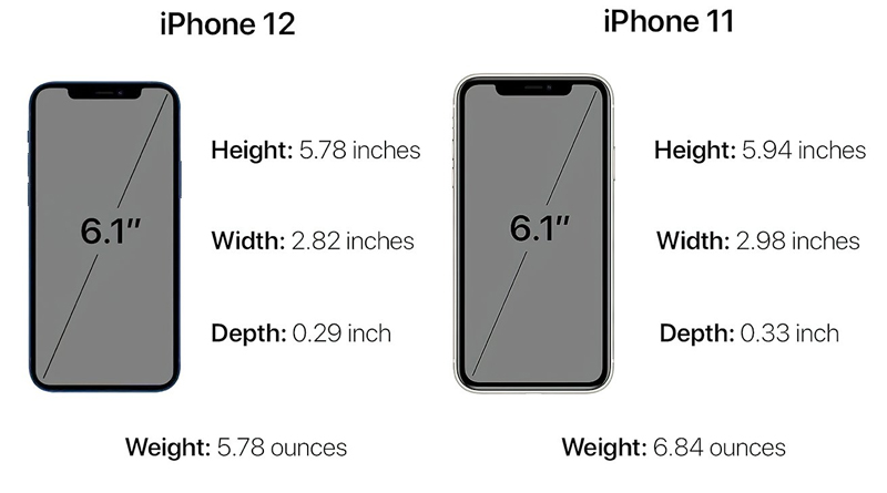 Iphone 12 and Iphone 11 Size and Weight_iphoneoutfit.com